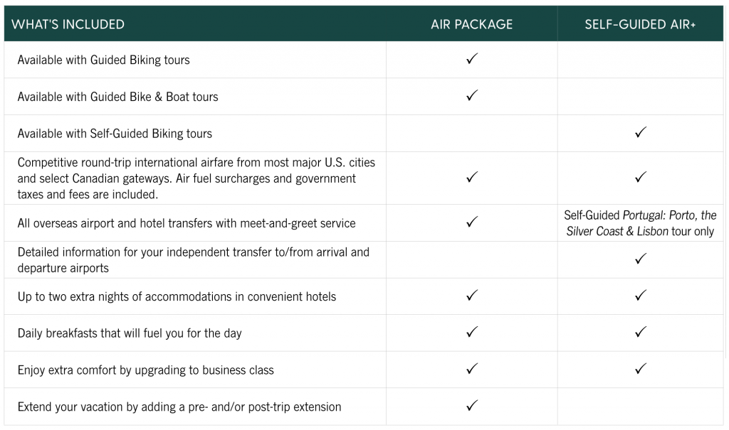 Air Packages Chart